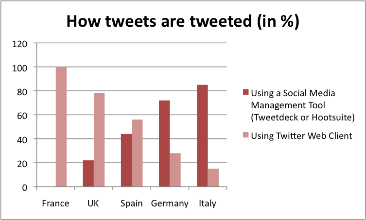 How tweets are tweeted