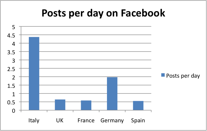 Posts per day on Facebook