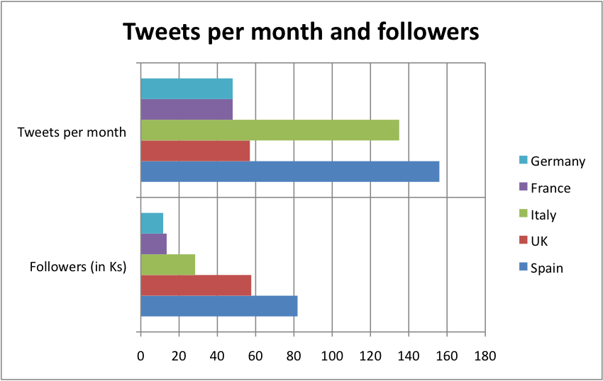 Tweets per month and followers